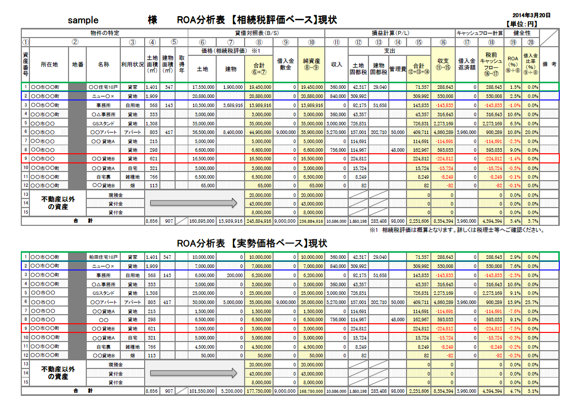 ROA分析表